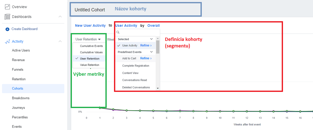 Facebook Analytics - Cohorts