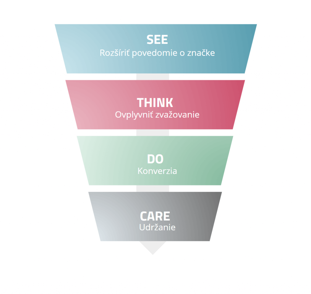 See Think Do Care model