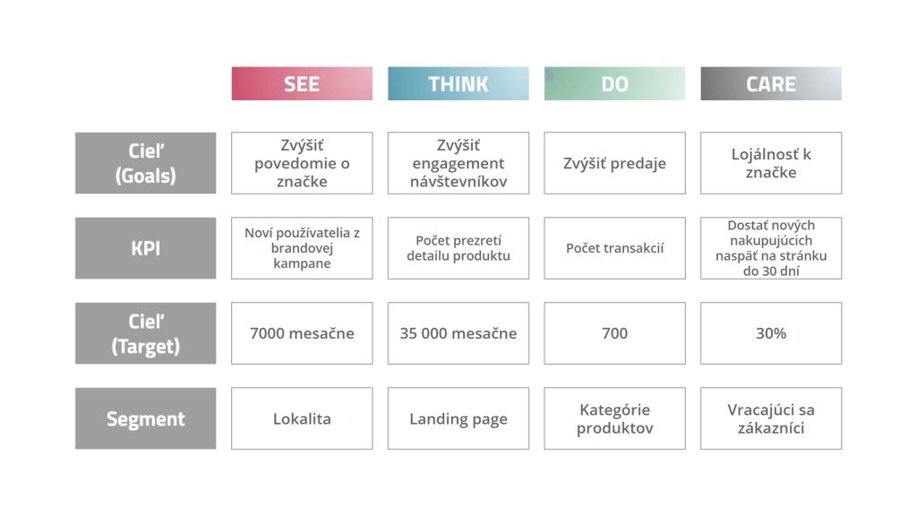 Plán merania: Biznis Ciele, KPIs, Ciele pre metriky a Segmenty